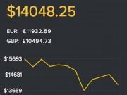 Công nghệ thông tin - Tiền điện tử Bitcoin và ETH cùng quay đầu giảm giá mạnh