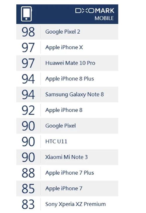 Xiaomi Mi Note 3 quay video, chụp ảnh ngang với iPhone 8 - 3
