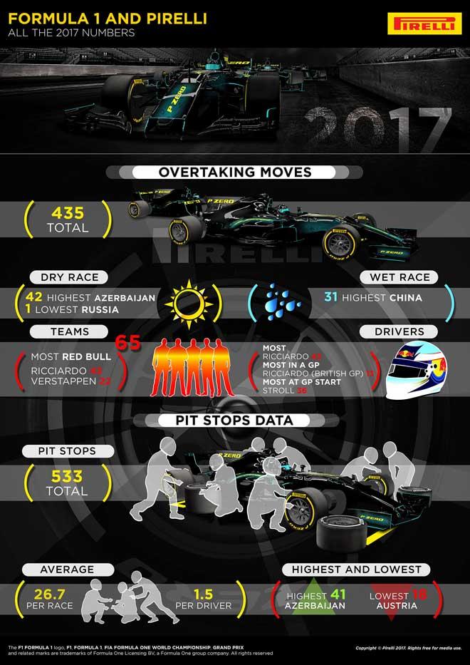 """Đua xe F1, """"mưa"""" kỷ lục 2017: Siêu tốc với 362,4 km/h - 2"""