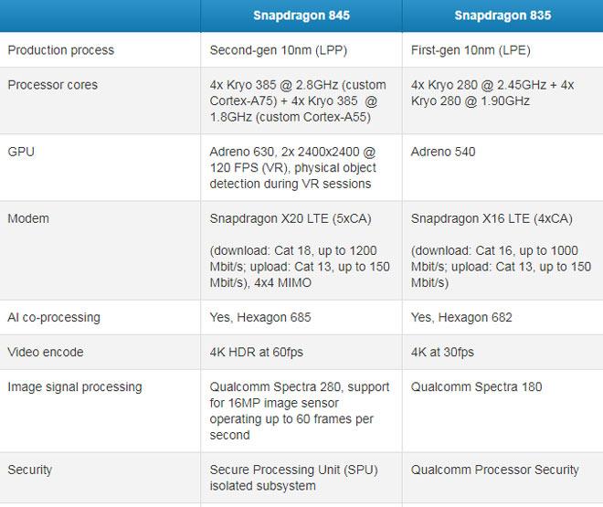 """Chip Snapdragon 845 và Snapdragon 835: Cái nào """"ngon hơn? - 2"""