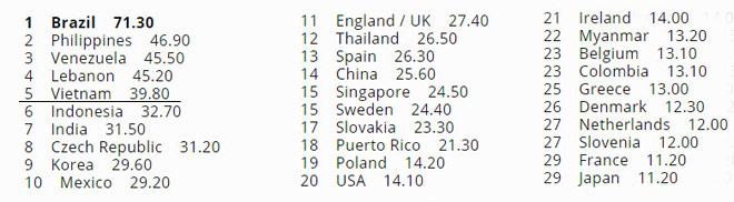 Việt Nam xếp hạng 5 cường quốc nam vương, hơn hẳn hoa hậu - 1