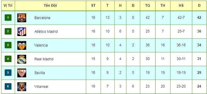 Tiêu điểm vòng 16 La Liga: Barca nhảy múa, Real run rẩy đá Siêu kinh điển - 3