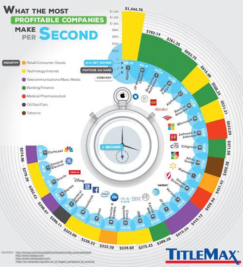 Mỗi giây Apple và các công ty khổng lồ kiếm được bao nhiêu tiền? - 1
