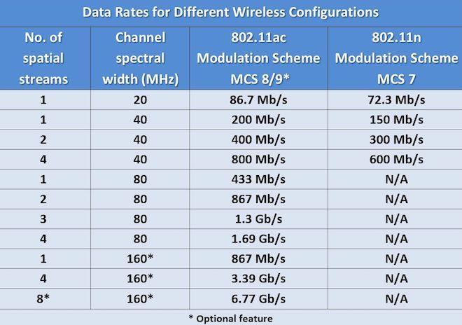 5 cách tăng tốc kết nối internet Wi-Fi tại gia - 3