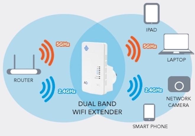 5 cách tăng tốc kết nối internet Wi-Fi tại gia - 2