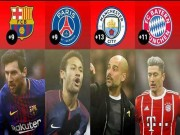 """"""" Tứ đại anh hùng """"  Man City, Barca, Bayern và PSG bứt phá: Điểm chung kỳ lạ"""