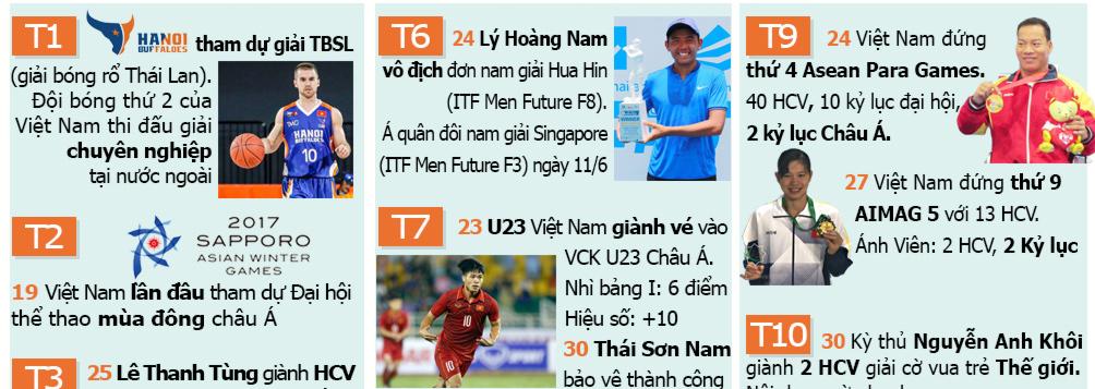 Thể thao Việt Nam 1 năm giông tố: Đỉnh cao cử tạ, bẽ bàng bóng đá - 3