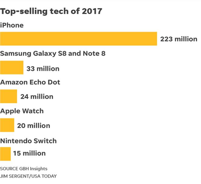 """iPhone cụm tự Apple là sản phẩm công nghệ """"hot"""" nhất năm 2017 - 1"""