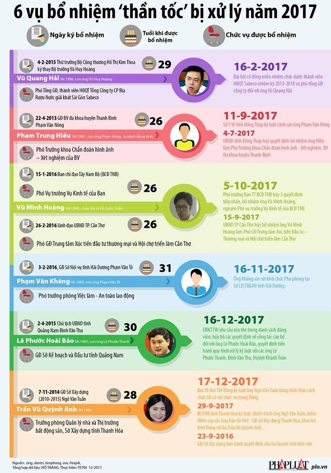 Infographic: 6 vụ bổ nhiệm 'thần tốc' bị xử lý năm 2017 - 1