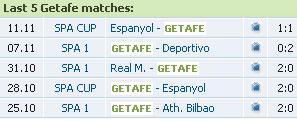 Dự đoán tỷ số vòng 11 La Liga (Loạt trận đêm chủ nhật 22/11) - 2
