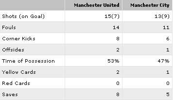 Video trận MU – Man City: Kịch tính phút chót (Bán kết lượt về Carling Cup) - 2