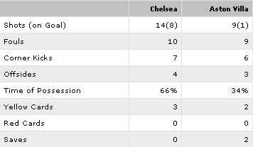 Video trận Chelsea – Aston Villa: Sức ép khủng khiếp - 2