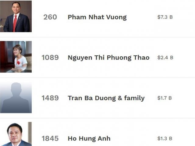 Người giàu nhất Việt Nam rớt hạng danh sách tỷ phú USD
