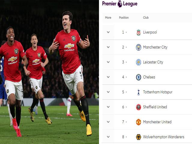 Nóng bảng xếp hạng Ngoại hạng Anh: MU thắng Chelsea, khi nào lọt top 4?