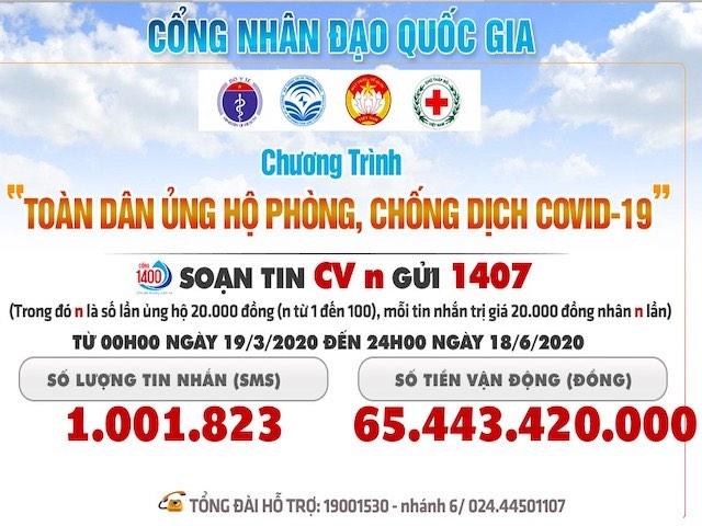 """""""Cuộc chiến"""" Covid-19: Đã có hơn 1 triệu tin nhắn ủng hộ tổng cộng hơn 65 tỉ đồng"""