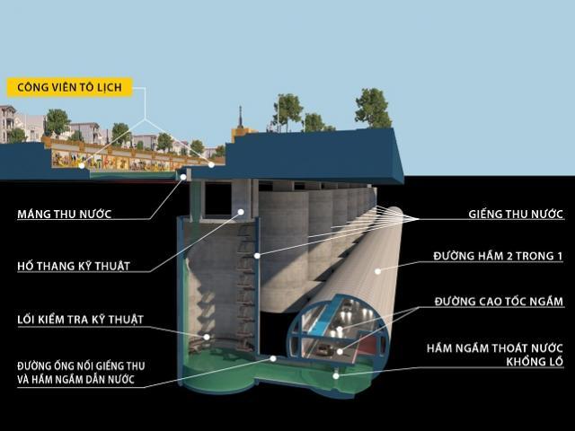 Đề xuất làm đường cao tốc ngầm kết hợp hầm chống ngập dọc sông Tô Lịch