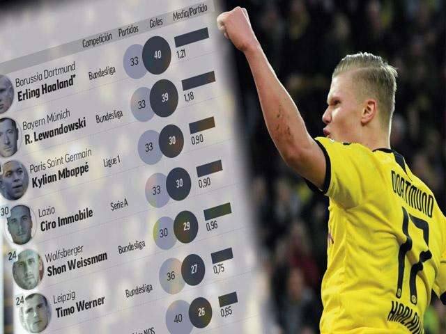 """Haaland hóa """"vua ghi bàn"""" đỉnh nhất châu Âu: Real muốn có bằng được"""