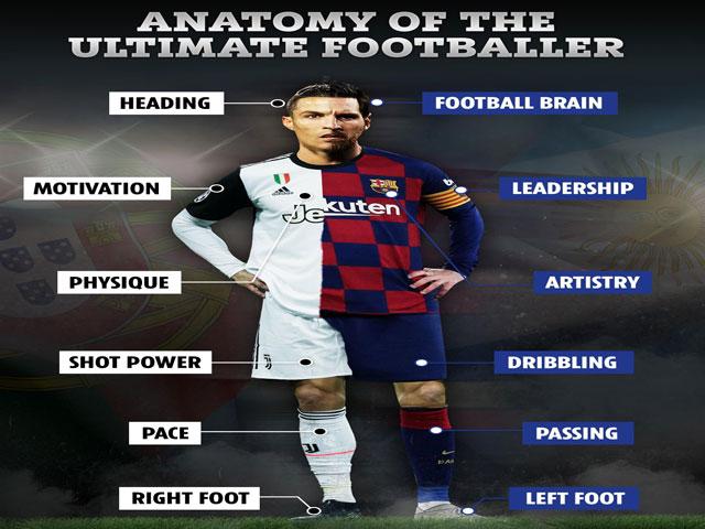 """Phiên bản cầu thủ """"siêu cấp"""" Ronaldo - Messi kết hợp: Hàng thủ nào cản nổi?"""