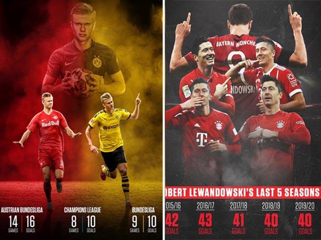 "SAO sáng nhất Bundesliga: Haaland, Lewandowski sánh vai ""cánh chim lạ"""