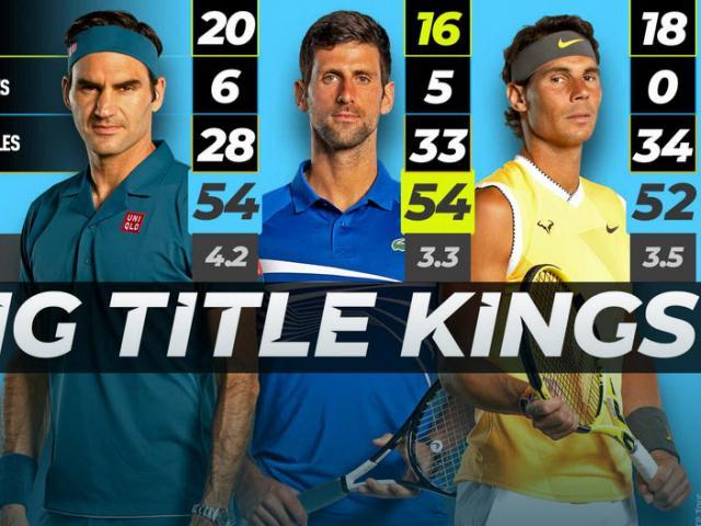 Hậu Wimbledon: Federer – Nadal – Djokovic tiếp tục quần chiến khi nào?