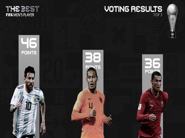 Trao giải FIFA The Best: Messi đánh bại Ronaldo - Van Dijk, vinh danh HLV Klopp