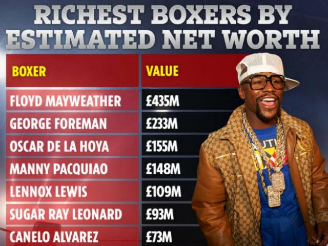 """10 võ sĩ boxing đắt giá nhất thế giới: Mayweather """"vô đối"""", kinh ngạc M.Tyson"""