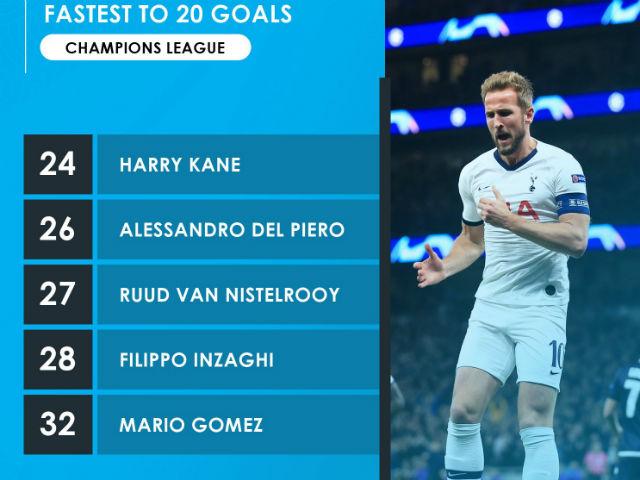 Tin nóng cúp C1 27/11: Harry Kane phá siêu kỷ lục của huyền thoại Juventus