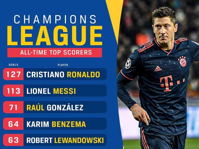 Lewandowski lập poker kỷ lục Cúp C1: Sánh ngang Messi, lọt top 5 chân sút vĩ đại