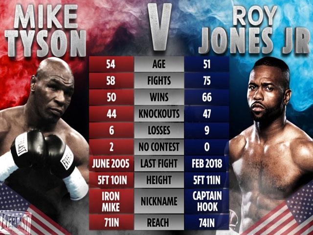 Trực tiếp Boxing Mike Tyson đấu Roy Jones Jr: Cái kết kịch tính (Kết thúc)
