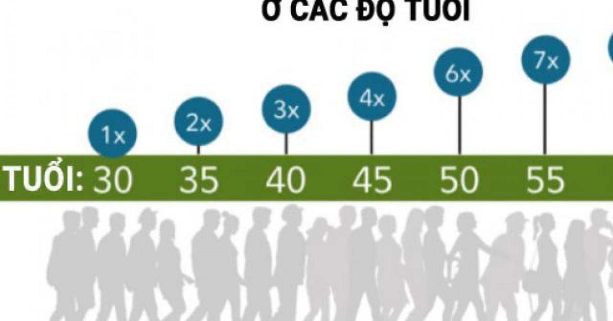 Bạn cần có bao nhiêu tiền tiết kiệm ở tuổi 30, 40, 50 để nghỉ hưu trong an nhàn?