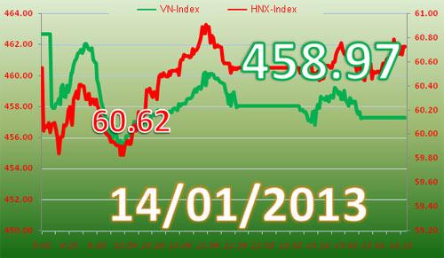 TTCK chiều 14/1: Cổ phiếu khoáng sản khởi sắc - 1