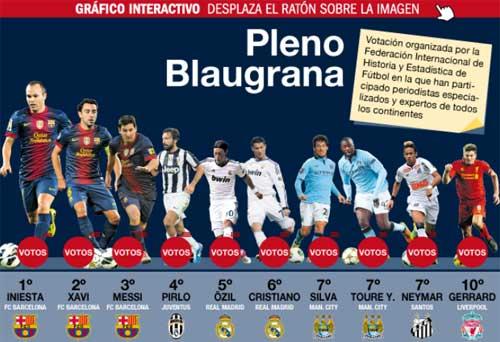 Vượt Xavi, Iniesta là cây chuyền số 1 TG - 1