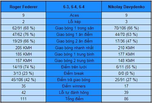 Federer - Davydenko: Hẹn gặp Tomic (V2 Australian Open) - 1