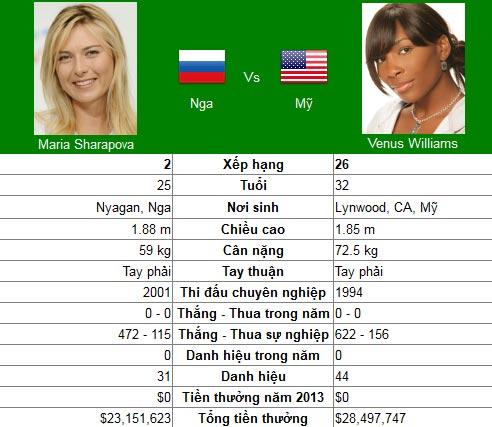 Sức nóng Sharapova – V.Williams (Australian Open ngày 5) - 1