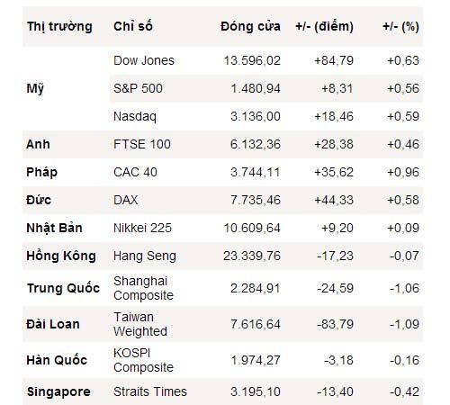 S&P 500 xác lập mức đỉnh trong 5 năm - 1