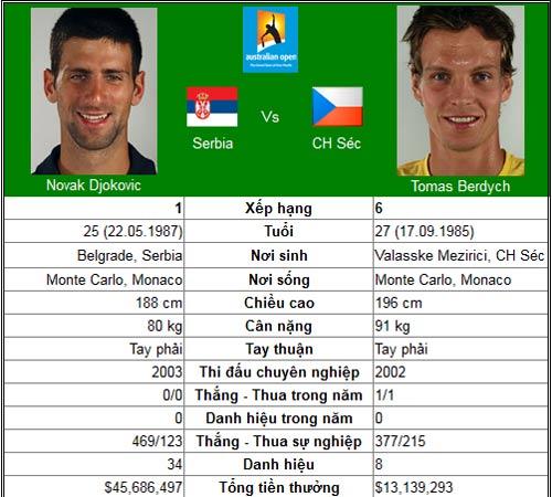 Sức nóng cho Djokovic (Australian Open ngày 9) - 1