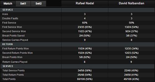 Nadal - Nalbandian: Danh hiệu đầu tiên (CK Brazil Open) - 1