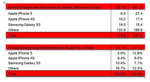 iPhone 5 và 4S thắng lớn trong quý IV - 1
