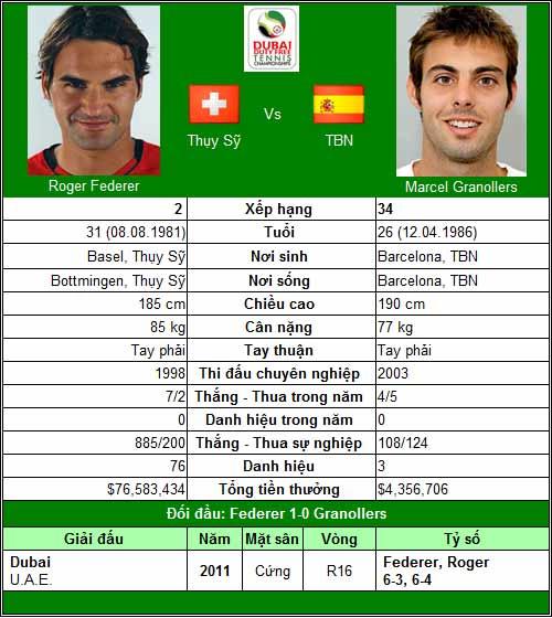 Djokovic gọi, Federer có trả lời? (V2 Dubai Championships) - 1