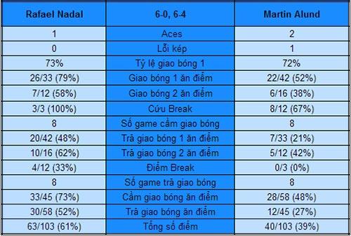 Nadal - Alund: Chênh lệch đẳng cấp (V2 Acapulco) - 1