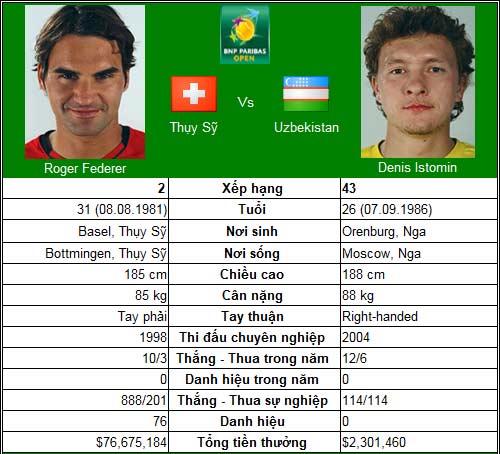 Federer trả lời (V2 Indian Wells Masters) - 1