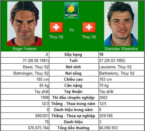 "Đợi ""siêu kinh điển"" Federer-Nadal (V4 Indian Wells) - 1"