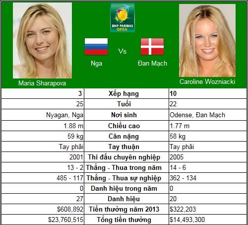 Sharapova & Wozniacki tranh vương miện thứ 2 (CK đơn nữ Indian Wells) - 1