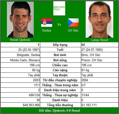 """Djokovic mở màn """"điệp vụ Miami"""" (V2 Miami Masters) - 1"""