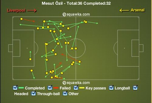 Arsenal lao đao: Ozil đang ở đâu? - 1