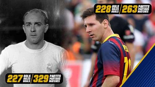 Messi & thói quen xô đổ kỉ lục - 1