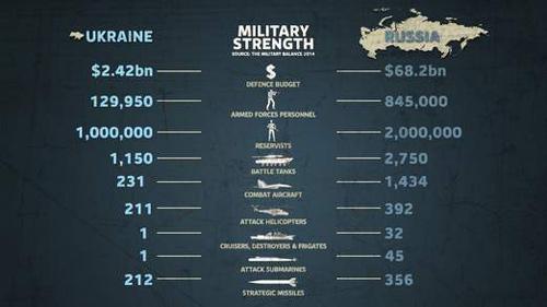 Tương quan lực lượng quân đội Nga và Ukraine - 1