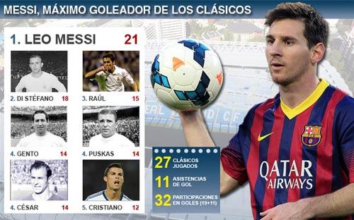"""""""Kẻ hủy diệt"""" Messi: Phiên bản 2014 - 1"""
