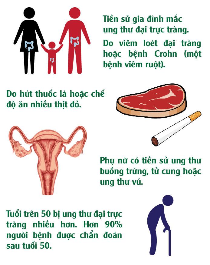 [Infographic] Điều cần biết về bệnh ung thư trực tràng - 5