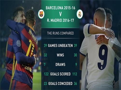 Kỷ lục 39 trận bất bại: Real đáng giá, Barca chỉ đẹp - 1